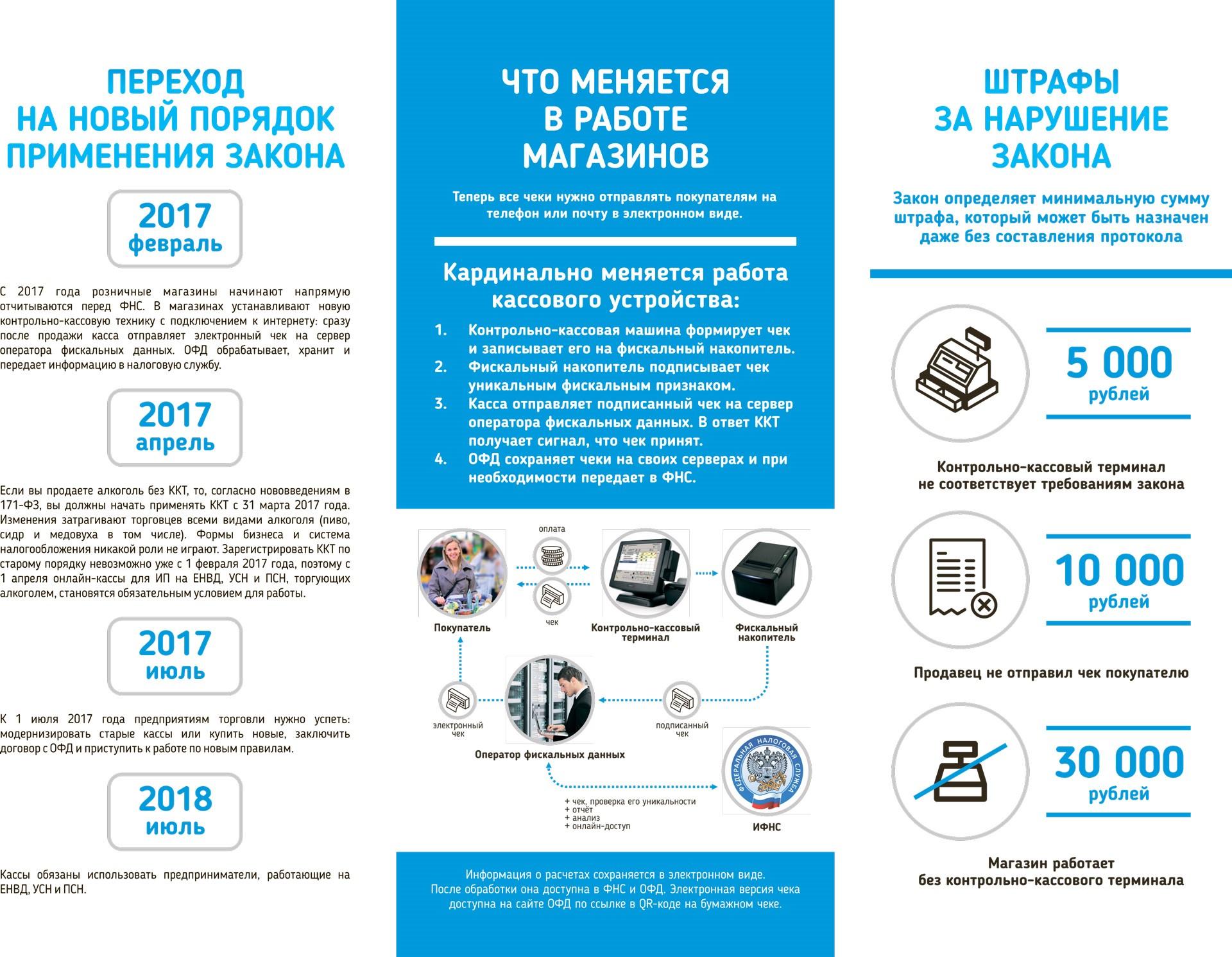 Кто обязан перейти на онлайн-ККТ с 1 июля 2018 г